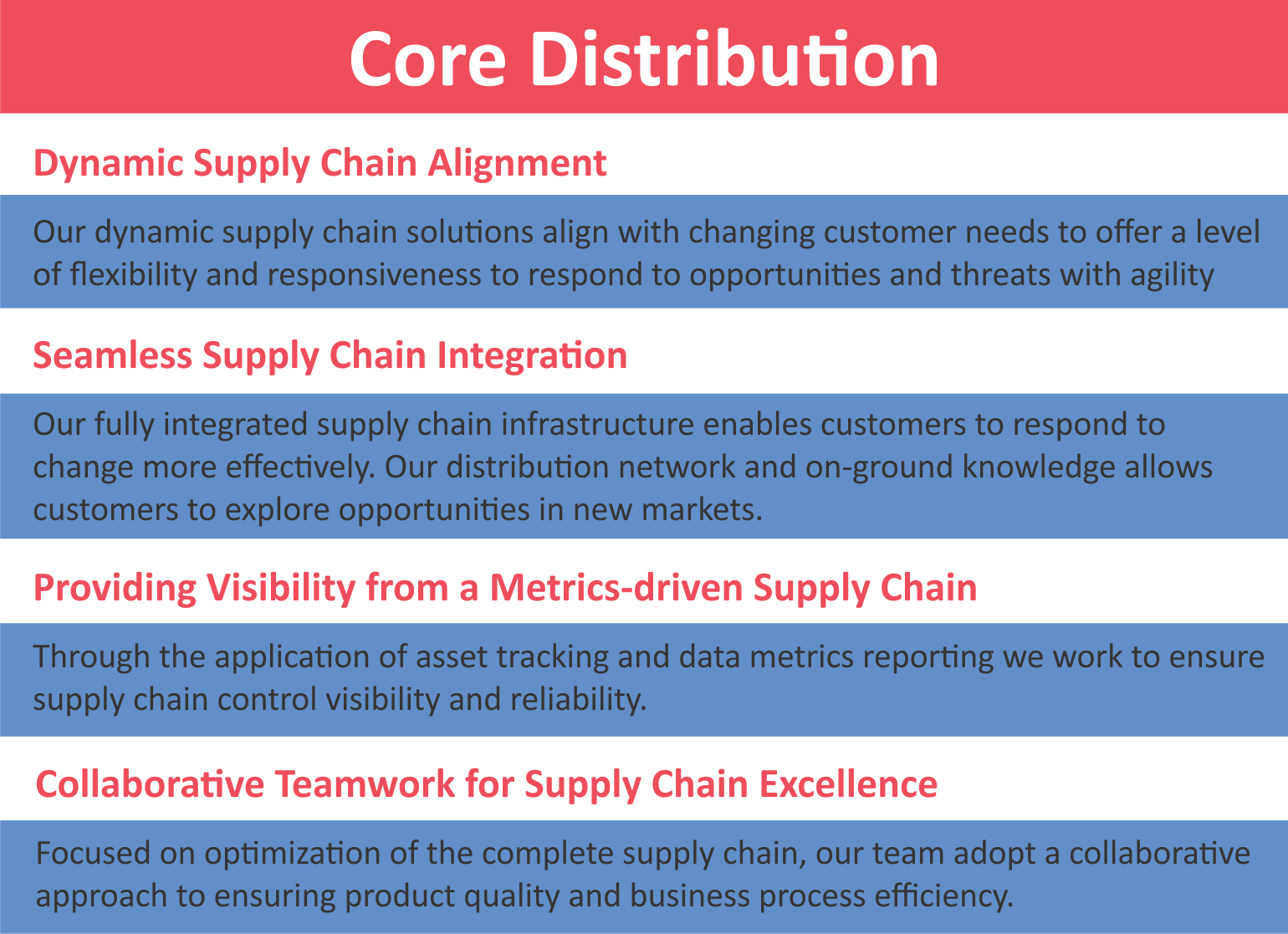core-strengths-distribution