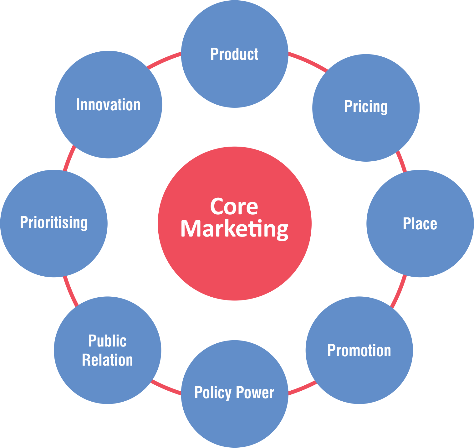 core-strengths-marketing