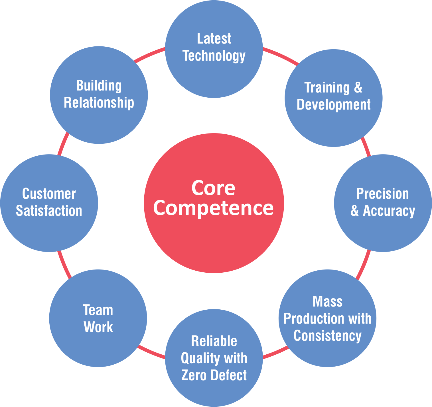 core-strengths-production